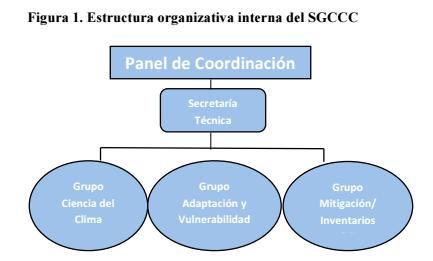 estructura organizativa interna SGCCC